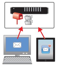 iMAPの説明